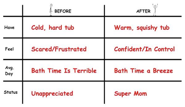 пример компании, предлагающей продукт для молодых родителей — удобную и безопасную ванну для купания младенцев