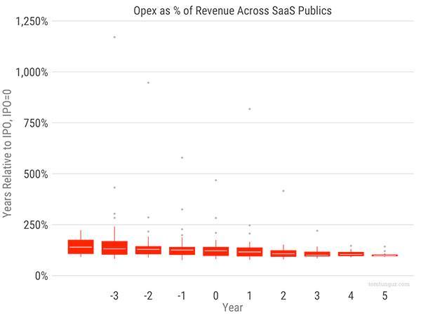 Операционные расходы (OPEX) в процентах от дохода в разрезе публичных SaaS-компаний