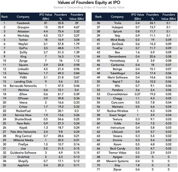 Средняя доля участия в капитале компании — 15%, распределенных между двумя владельцами