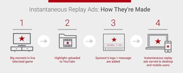 Иллюстрация к статье: Как использовать в рекламе лучшие моменты спортивных матчей?