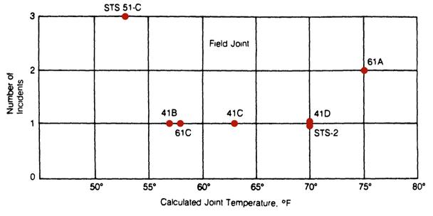диаграмма поломок