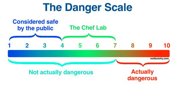 шкала опаснотей