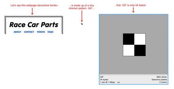 Слева — пример декоративной границы окна из крошечного размера квадратиков формата .GIF. Каждый квадратик весит всего 54 байта