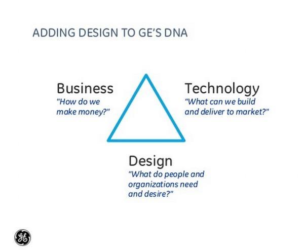 Внедрение дизайна в ДНК GE