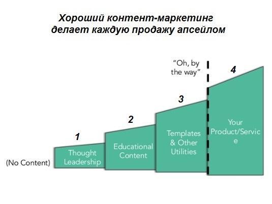 несколько распространенных типов контента контента и их основные функции