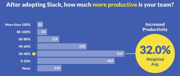 На графике отображены результаты опроса. Опрошенные отвечали, насколько продуктивнее стал их коллектив после внедрения программных продуктов Slack.