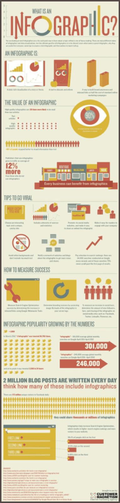 Инфографика — раскрытие темы через визуализацию