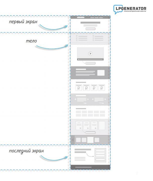 Иллюстрация к статье: Идеальная структура landing page по версии LPgenerator