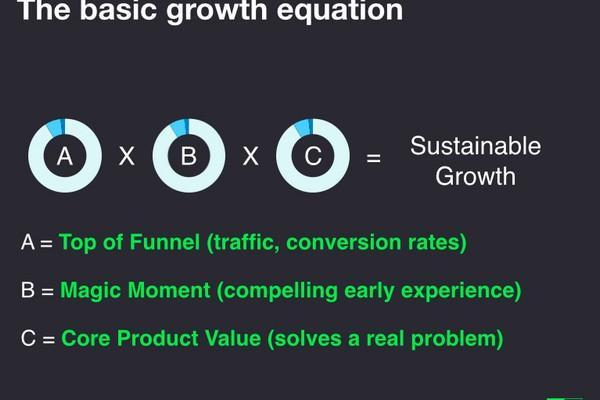 Как Facebook и HubSpot используют научный метод для достижения экспоненциального роста