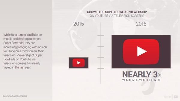 За прошлый год количество людей, смотрящих ролики AdBlitz на телевизионном экране, возросло почти втрое.