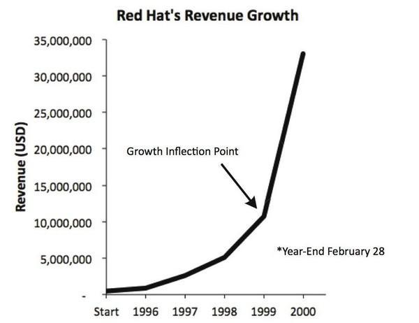 Growth Inflection Point — точка перегиба роста