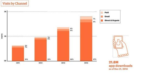 На платную рекламу приходилось от 2% до 7% трафика