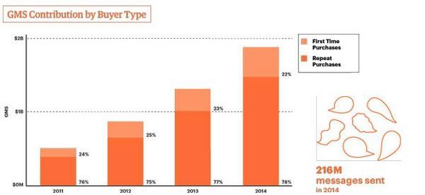 Для покупателей сайт Etsy стал местом с огромным ассортиментом качественных и оригинальных (а порой по-настоящему уникальных) вещей