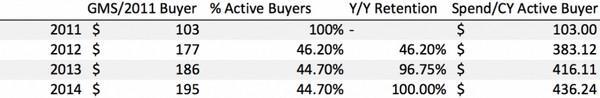 В 2014 году 78% покупок были совершены людьми, ранее уже приобретавшими что-либо на Etsy