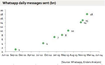 А вот как увеличивалось среднесуточное количество отправляемых с помощью WhatsApp сообщений в период с 2011 по 2014 год (в млрд)
