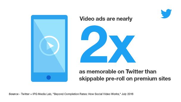 Видео-реклама в Twitter запоминается в 2 раза лучше, чем отключаемые прероллы на сайтах компаний