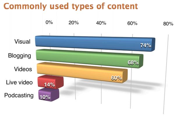 Часто используемые типы контента