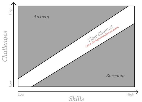 Иллюстрация к статье: 7 психологических правил продуктового дизайна