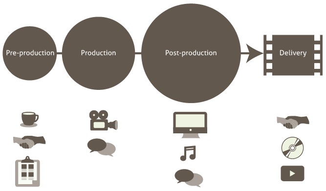 Diagram of PresentFilms.com Process