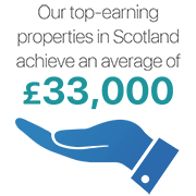 The number of bookings many properties achieve in this region
