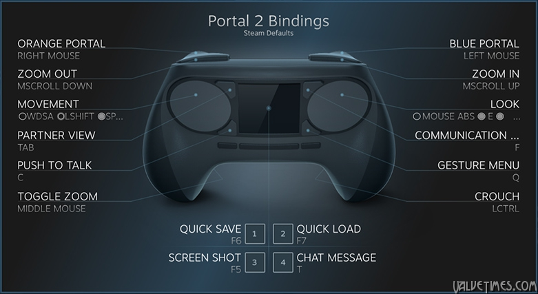 Steam Controller bindings