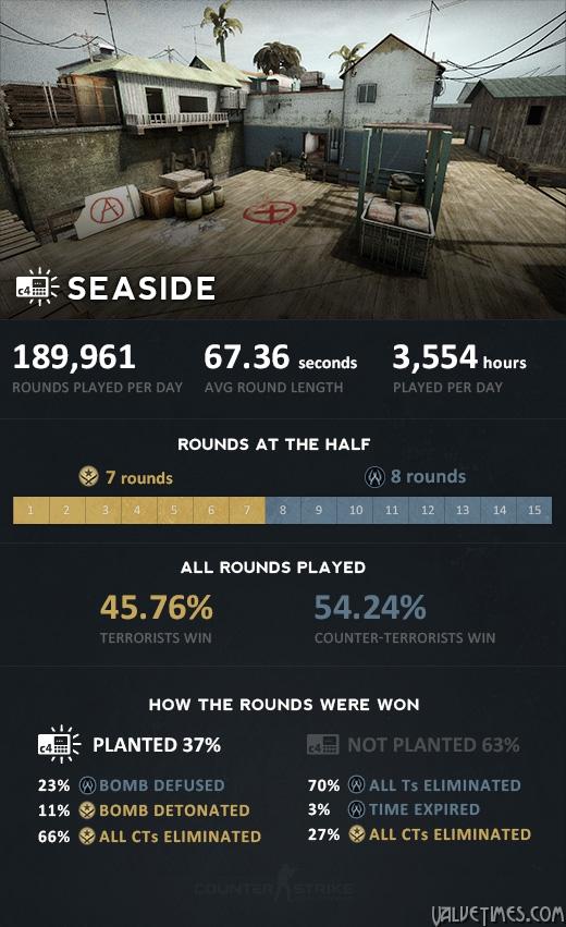 seaside_stats