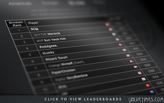 Dota 2 списки лидеров