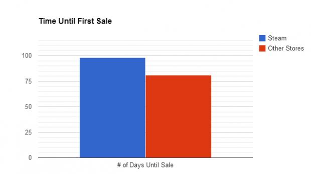 распродажи Steam