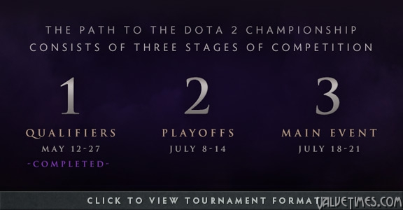 Dota 2 The International 2014 Путь к Чемпионату