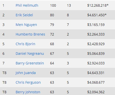 phil hellmuth record