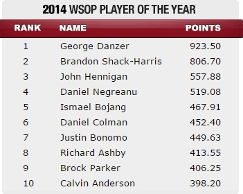 wsop player of the year 2014 danzer