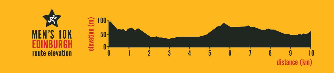 Men's 10K Edinburgh route elevation