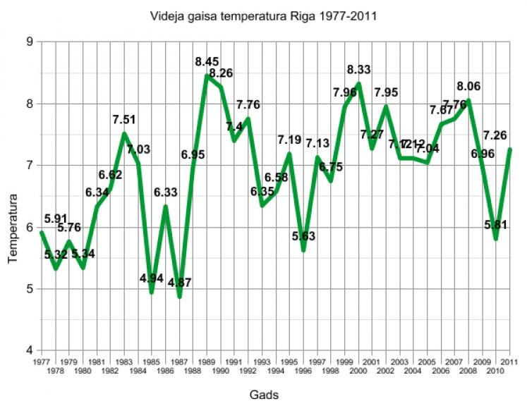 Autors: Laurijs. Ja skatās pēc dekādēm, tad situācija ir šāda:  1980. gadi: +6,44 °C 1990. gadi: +7,10 °C 2000. gadi: +8,11 °C  Kā redzams, tendence ir augoša. Grūti spriest, vai tas ir īslaicīgs vai ilglaicīgs process, bet fakts paliek fakts.