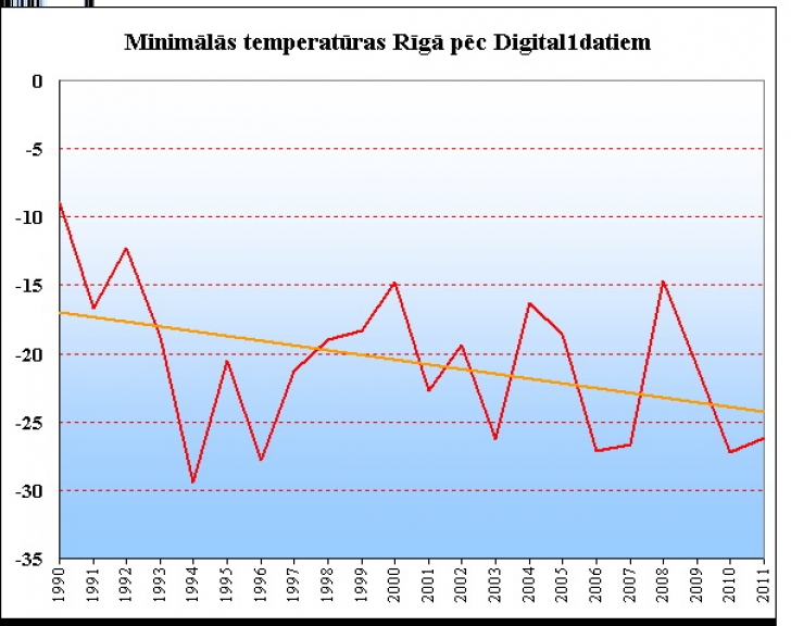 Autors: Nelabojams. Pastāstiet, kurš te redz globālo sasilšanu, ko?