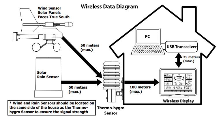 Bezvadu sistēmas diagramma.