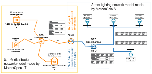 MeteorCalc SL - Connection with 0.4kV distribution networks