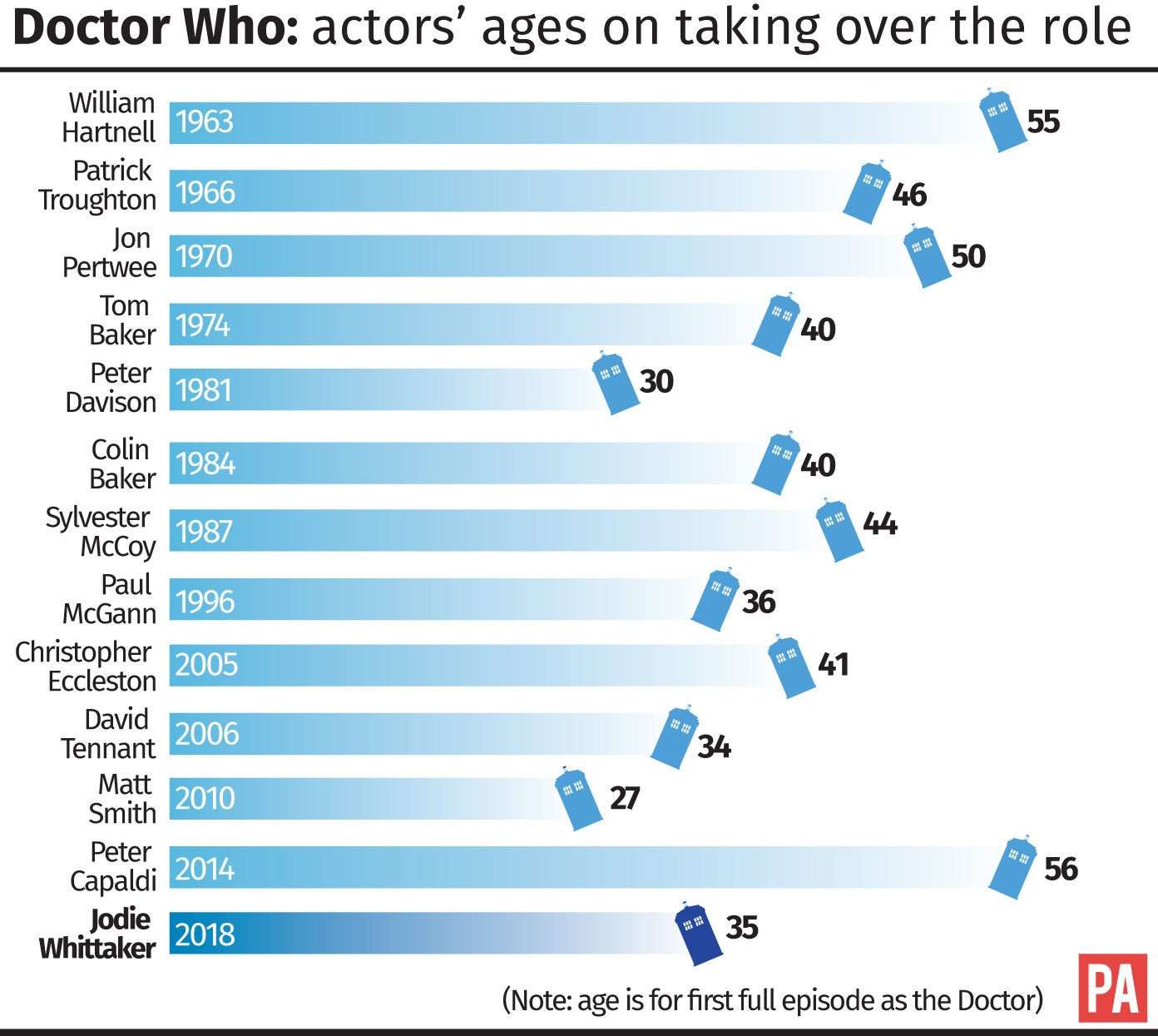A graphic showing the ages of actors taking on the Doctor role (PA)