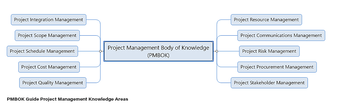project management knowledge areas