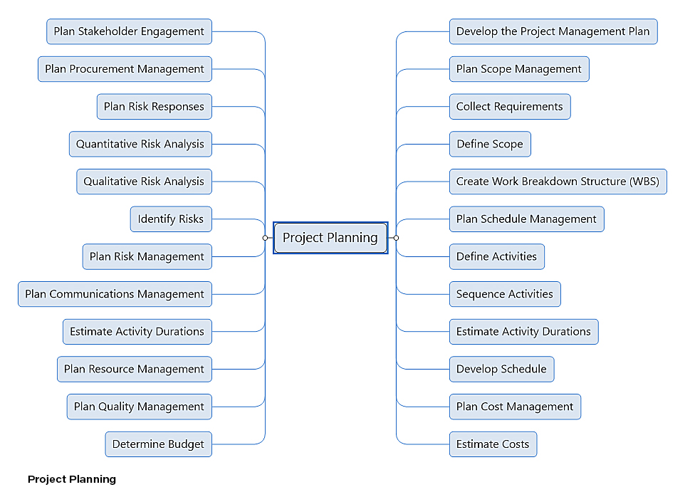 PMBOK Project Planning Process
