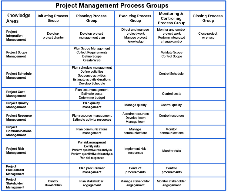 Project management, project managers, projects, project management book of knowledge