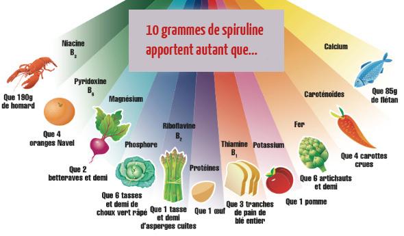 spiruline-autant-que-nutriments.jpg