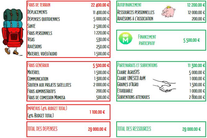 budget_pp_revu.png