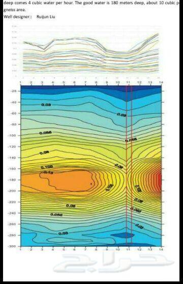 كشف مياه جوفي وسطحي عن طريق القمر الأصطناعي