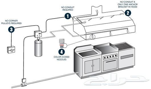 شركة النعيمي لمعدات السلامة والأجهزة الأمنية
