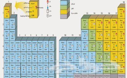 معلم كيمياء وفيزياء