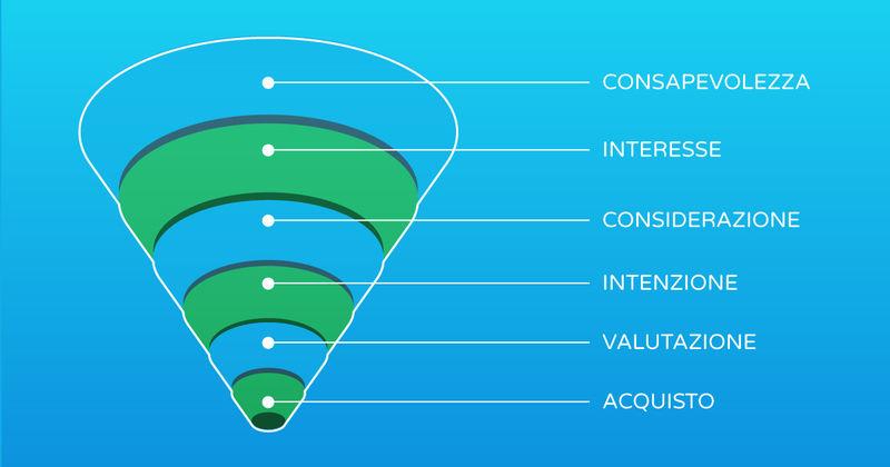 infografica funnel marketing