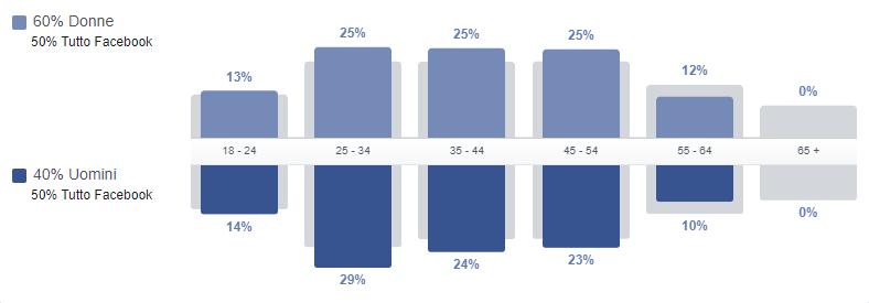 Audience Insights Facebook dati demografici