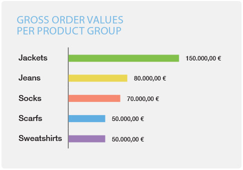 eCommerce identify gross order value