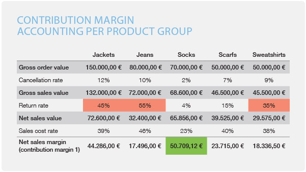 contribution margin per product group
