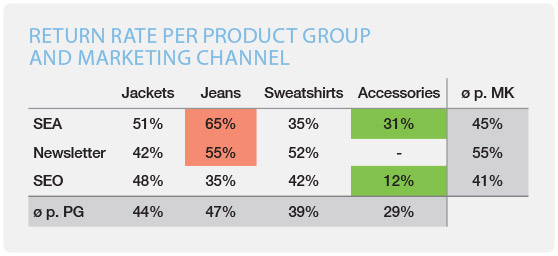 eCommerce return rates per channel and product category